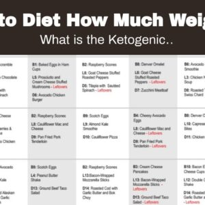 Keto Diet How Much Weight Loss