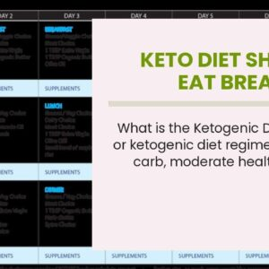 Keto Diet Should I Eat Breakfast